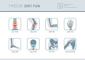 Types of joint pain medical medical icons set
