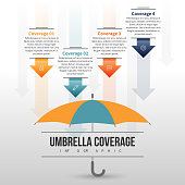 Vector illustration of umbrella coverage infographic design element.