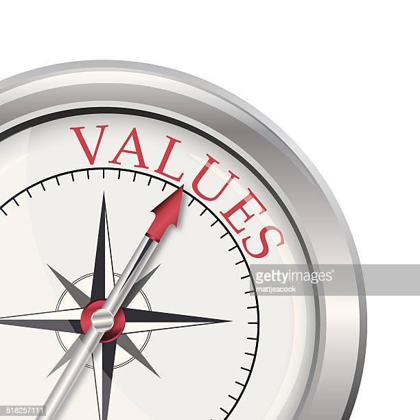 Valores de brújula dirección