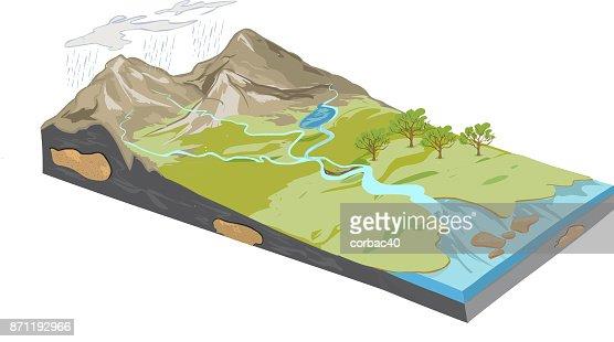 vector illustration of a Erosion diagram : stock vector