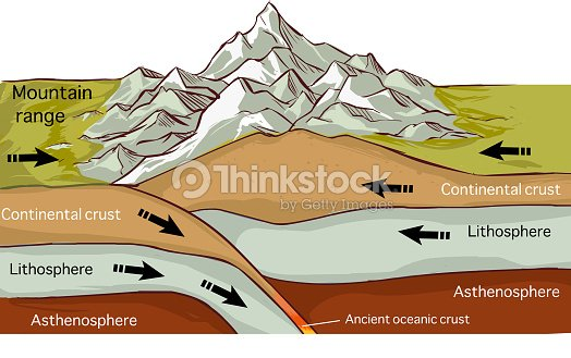 vector illustration of aPlate Tectonics Mountain Forming Drawing : stock vector