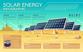 Vector solar energy business presentation, banner, brochure template with infographics, text space. Renewable alternative ecological technology, illustration with power plant, solar battery, panel