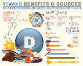 Vitamin D benefits and sources. Useful infographic with lots of elements – molecular structure, banners, medical icons. Vector illustration in bright colours isolated on a light beige background.
