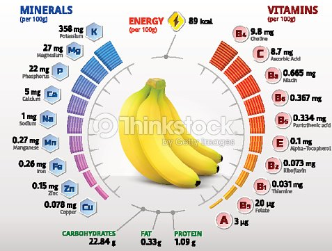 vitamins and minerals of banana fruit vector art thinkstock. Black Bedroom Furniture Sets. Home Design Ideas