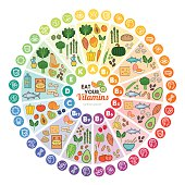 Vitamin food sources and functions, rainbow wheel chart with food icons, healthy eating and healthcare concept