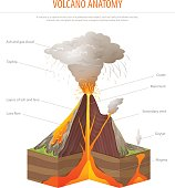 Volcano cross section, education poster vector illustration