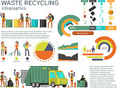 Waste management and garbage collection for recycling vector infographic. Recycling waste and garbage, recycling waste illustration