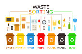 Waste management concept. Set of 7 colored recycling bins with recyclable waste. Color vector icons. Infographic.