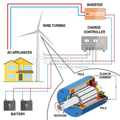 Remarkable Wind Turbine System For Home Stock Vector Thinkstock Wiring 101 Photwellnesstrialsorg
