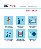 Zika virus prevention medical procedures with stick figures and text