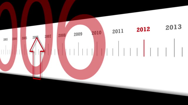 Animated Timeline Approaching 2012