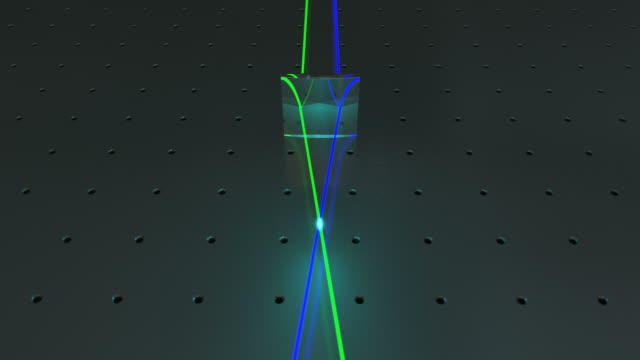 Biconvex lens bending light rays towards the central axis. The blue and green rays are converging at the focal point