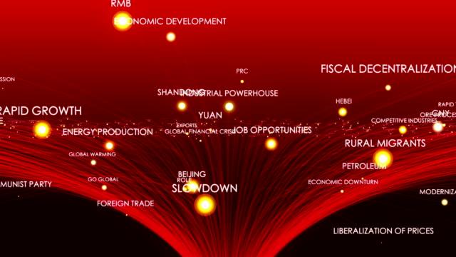 China Economy Terms