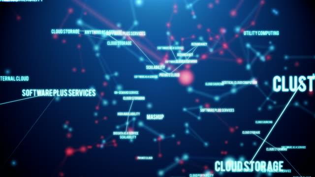 Cloud Terms Plexus