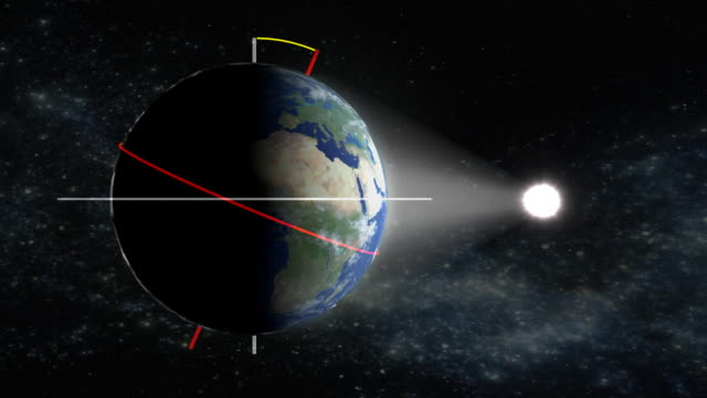 Earths orbit around the Sun, showing the tilt of its rotational axis (red) from the axis perpendicular to the orbital plane (white).