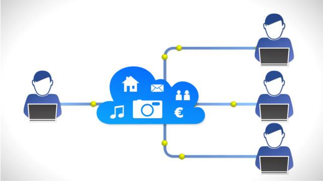 File Sharing & Cloud Computing