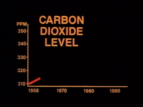 1990 ANIMATION Graph showing increase in carbon dioxide levels in atmosphere, USA, AUDIO