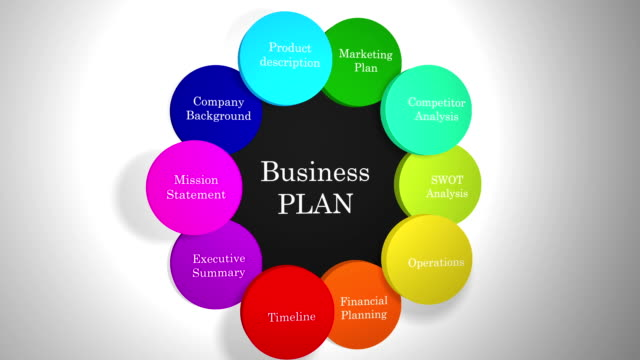 graphic elements that make up a business plan