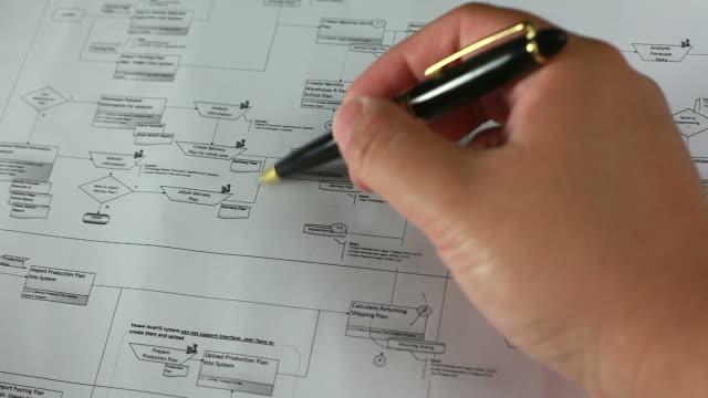 Hand van mensen uit het bedrijfsleven voor de controle op stroomschema analyseren.
