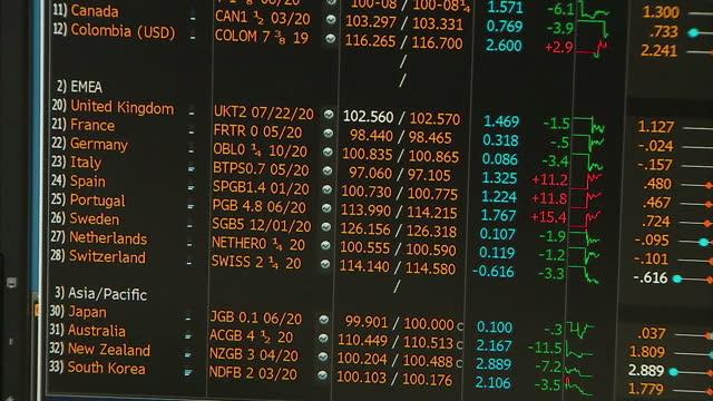 Interior close up shots trading boards computer screens