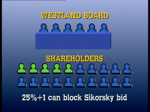 Michael Hesletine resignation GRAPHIC Westland Board/shareholders/on percentages needed to throw out US bid Who's backing whom