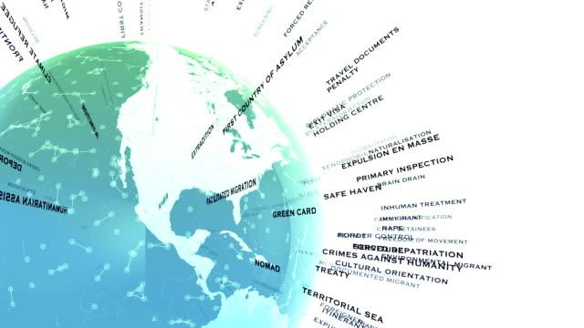 Migratie gerelateerde termen