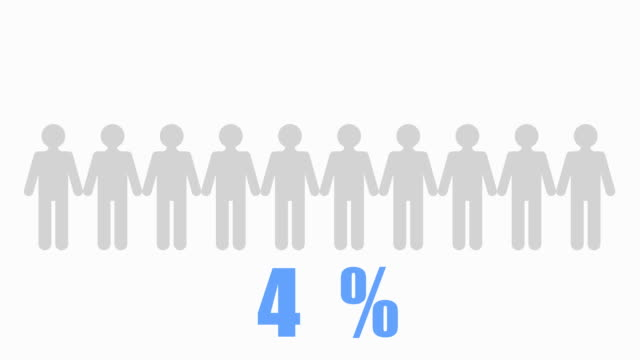 10% of people Infographic
