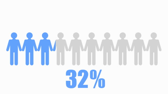 90% of people Infographic