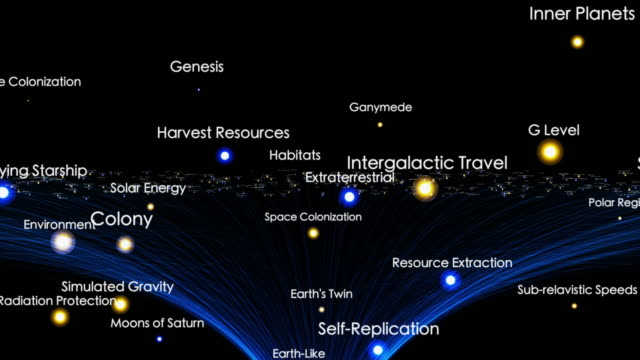 Space Colonization Terms