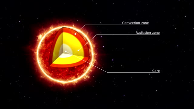 The internal structure of the sun
