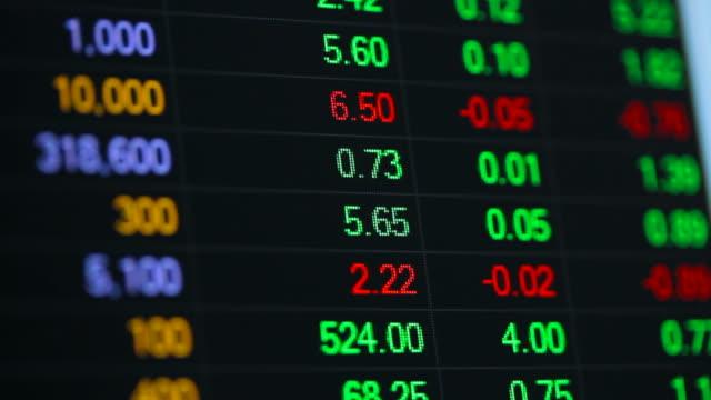 Ticker board on screen at Exchange Stock Market