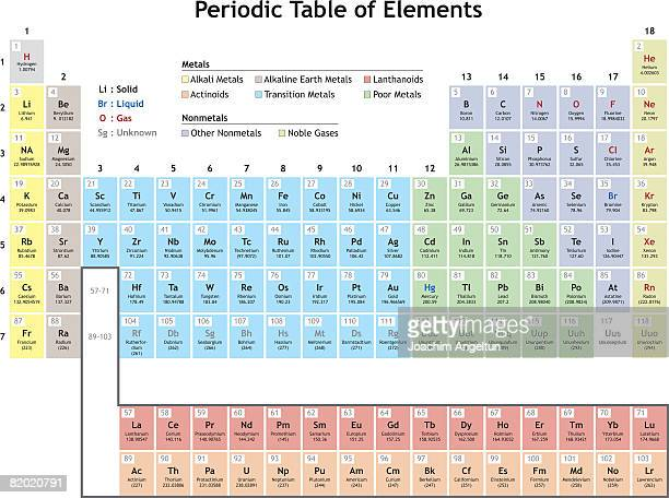 Accurate illustration of the Periodic Table.
