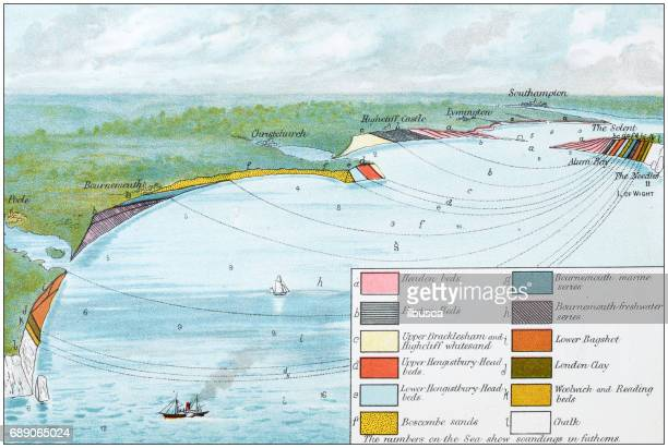 antique colored illustrations: geological formation of the isle of wight and adjacent country - geology stock illustrations, clip art, cartoons, & icons