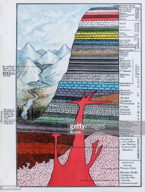ilustraciones, imágenes clip art, dibujos animados e iconos de stock de antiguo de color ilustraciones: capas de estratificación del suelo - corteza terrestre