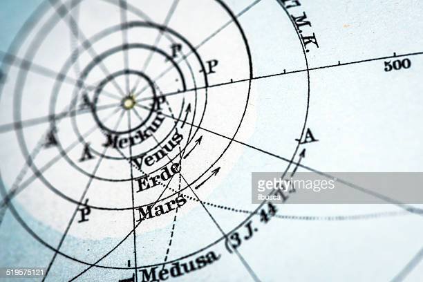 アンティークドイツ atlas マップのクローズアップ: 惑星眼窩 - 水銀点のイラスト素材/クリップアート素材/マンガ素材/アイコン素材
