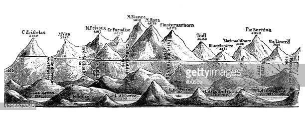 illustrazioni stock, clip art, cartoni animati e icone di tendenza di illustrazione antica: catena montuosa, alpi - monte rosa