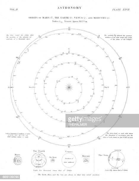 ilustrações de stock, clip art, desenhos animados e ícones de astronomy orbits engraving 1878 - nicho
