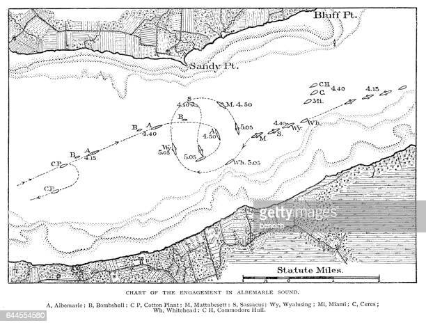 Battle Chart of the engament in Albemarle Sound