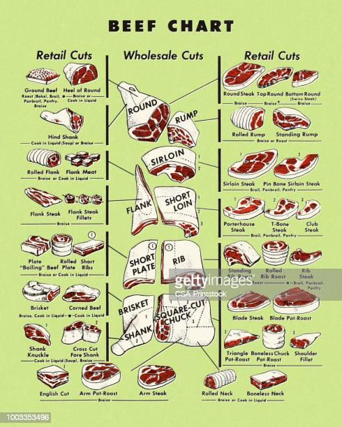 牛肉グラフ - 牛肉点のイラスト素材/クリップアート素材/マンガ素材/アイコン素材