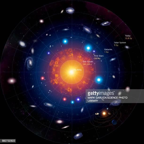 271 Big Bang High Res Illustrations Getty Images