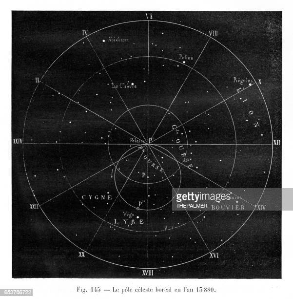 Celestial pole engraving 1881