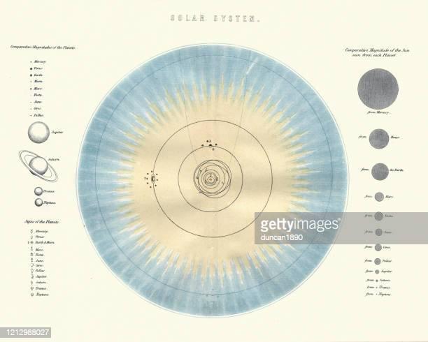 太陽系の図表、ビクトリア朝の19世紀 - リトグラフ点のイラスト素材/クリップアート素材/マンガ素材/アイコン素材