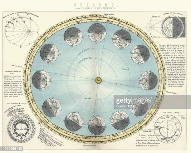 chart showing seasons, annual revolution of earth round the sun - star chart stock illustrations