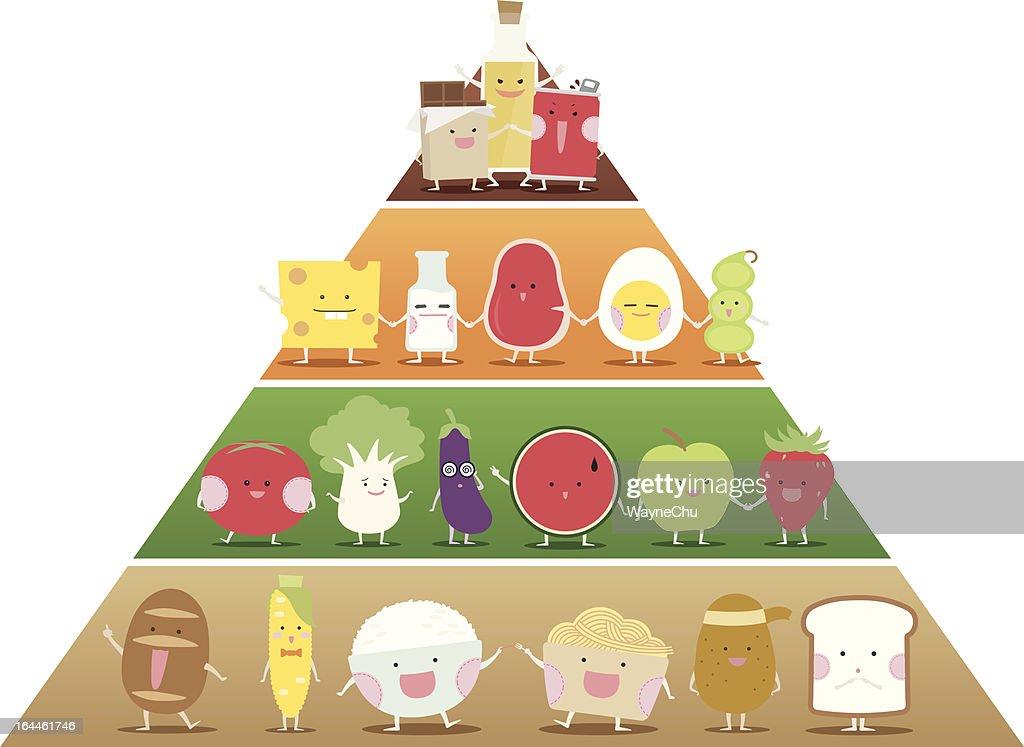 Cute Food Pyramid