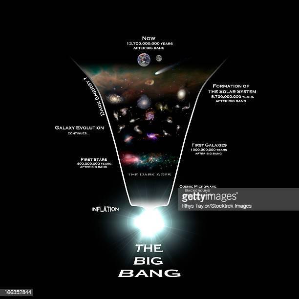 diagram illustrating the history of the universe. - physics点のイラスト素材/クリップアート素材/マンガ素材/アイコン素材