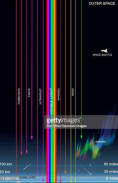 illustrazioni stock, clip art, cartoni animati e icone di tendenza di diagram illustrating the transparency of earth's atmosphere to different types of radiation. - elettromagnetismo