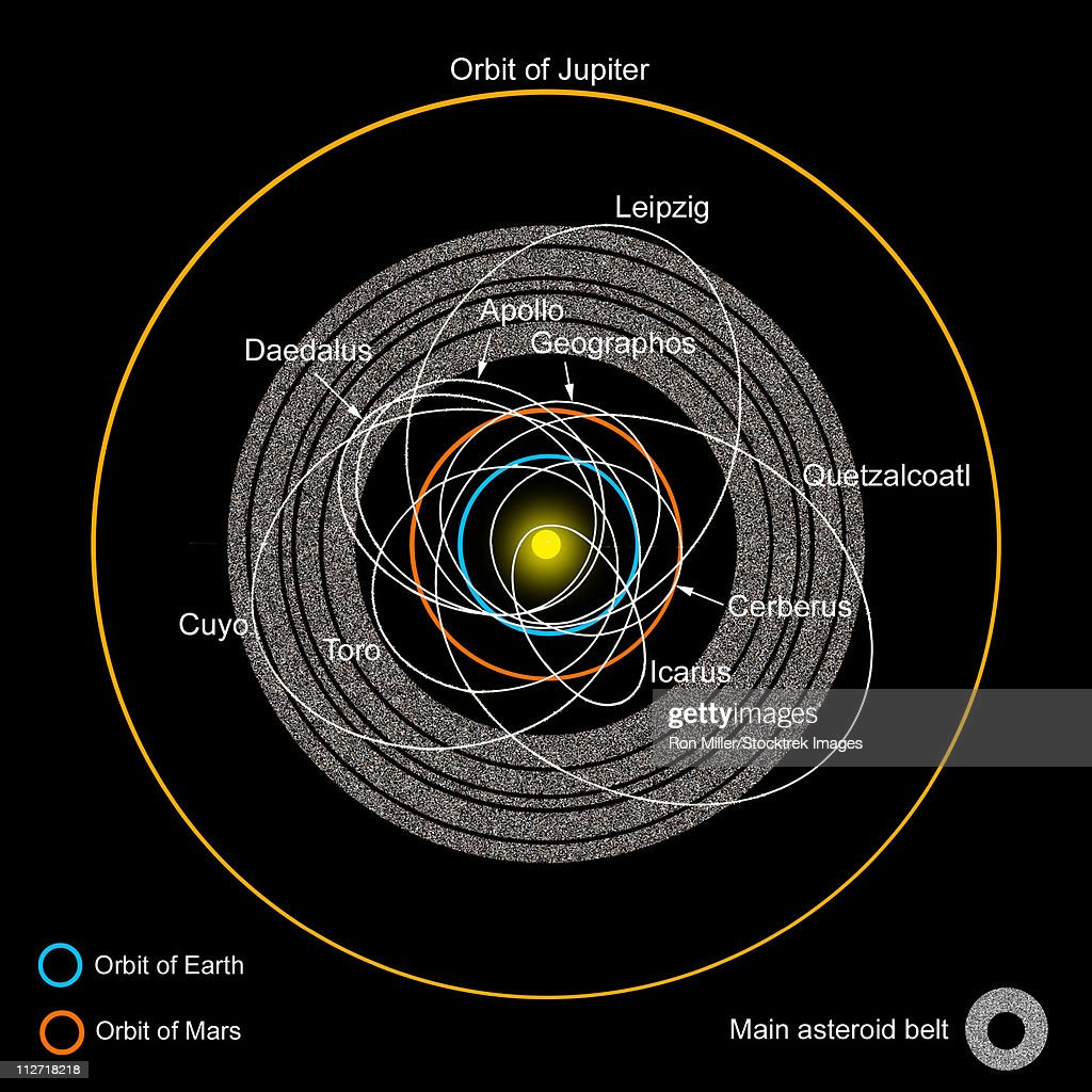 A diagram of the asteroid belt with earthcrossing asteroids a diagram of the asteroid belt with earth crossing asteroids labeled stock illustration pooptronica Images
