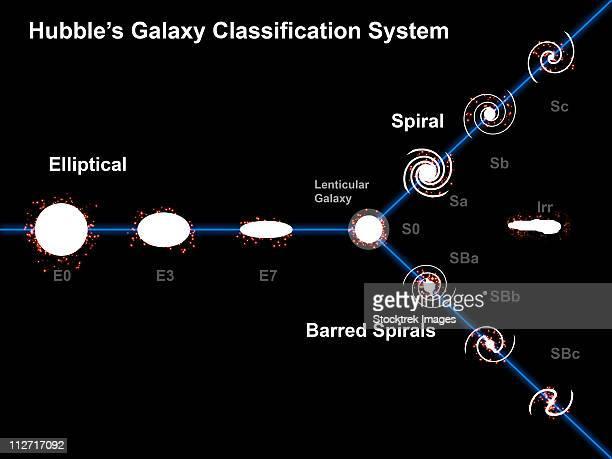 ilustraciones, imágenes clip art, dibujos animados e iconos de stock de edwin hubbles galaxy classification system - galaxiaespiral