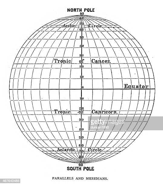 Globe - Parallels and Meridians