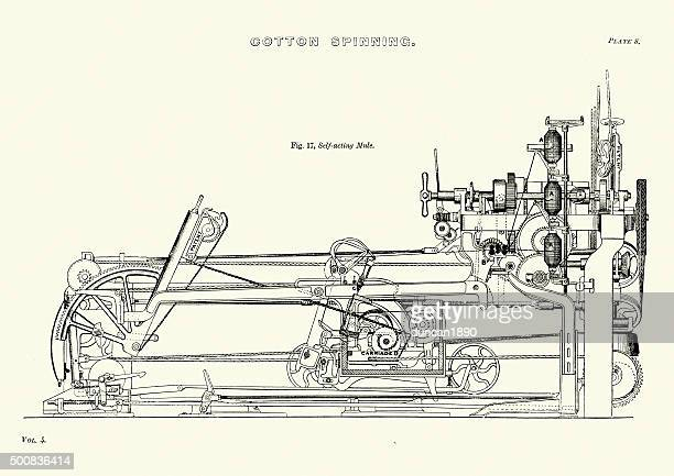History of Textile Industry - Cotton Spinning Self Acting Mule